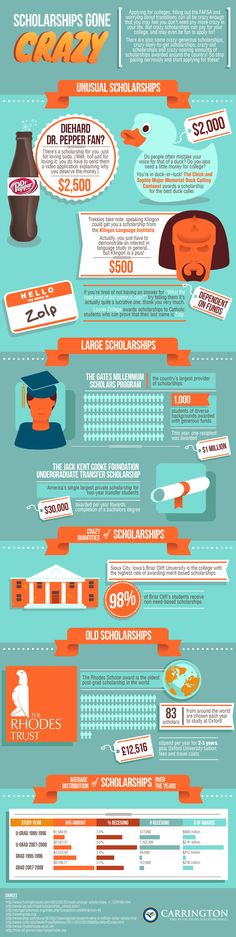 Scholarships Gone Crazy – Infographic on www.bestinfograph… Scholarships Gone Crazy – Infographic on www.bestinfograph… – College Scholarships Tips School Scholarship, Scholarships For College, Education College, Higher Education, College Students, Student Loans, Education Galaxy, College Courses, Online College