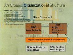 An Organic Organizational Structure. #Dholera #DholeraSIR #DholeraSmartCity #Gujarat