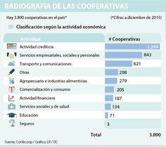 El agro es la actividad a la que apunta el cooperativismo local Social Services, Coops, Financial Statement, Transportation, Countries