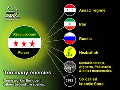 """Civil War"" The people of #Syria versus Assad gangs, Russia, Iran, Hezbollah, Iraqis, Afghans, ISIS & mercenaries!"