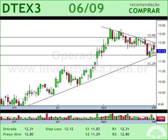 DURATEX - DTEX3 - 06/09/2012 #DTEX3 #analises #bovespa