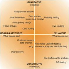 Qualitative and quantitative user research methods from http://boxesandarrows.com/files/banda/long-live-the-user/Mulder_TheUserIsAlwaysRight_Ch3.pdf. If you like UX, design, or design thinking, check out theuxblog.com