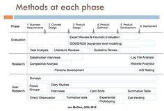 When to use each user research method.