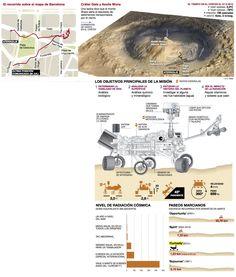 One year of Curiosity on Mars