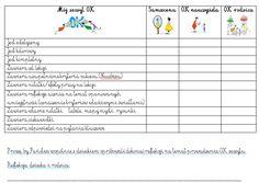 Refleksja nad OK zeszytem. Languages Online, Foreign Languages, School Hacks, Teacher, Journal, Education, Math, Learning, Montessori