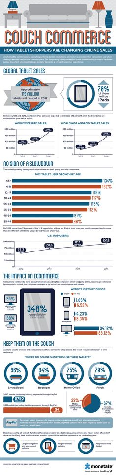 Get Elastic : Couch Surfing: How Tablets Influence Ecommerce [Infographic] - mariamonleon@reevoo.com - Reevoo Ltd Mail