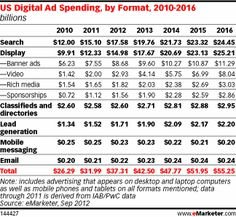 Display ad spending, which includes banner ads, video, rich media and sponsorships, will rise from 40.2% of total digital ad spending in 2012 to 45.6% of the total in 2016. Search's share of total digital ad spending will decrease from 47.1% in 2012 to 44.2% in 2016. Combined, spending on paid search and display advertising will account for more than 87% of all US digital ad spending this year.