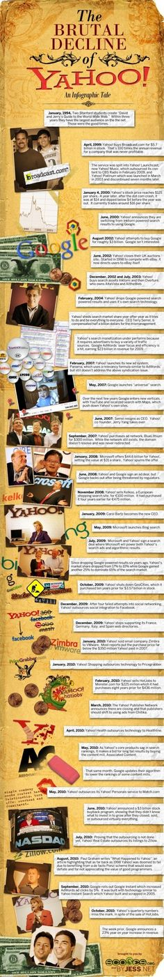 The Brutal Decline of Yahoo - http://www.coolinfoimages.com/infographics/the-brutal-decline-of-yahoo/