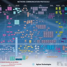 Network Communication Protocols infographic | Love infographicsSubmit & share infographics - Infographics Submission Site & Community
