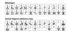 Kirjan kansakunnan aakkoset Periodic Table, Sci Fi, Math Equations, Periodic Table Chart, Science Fiction, Periotic Table