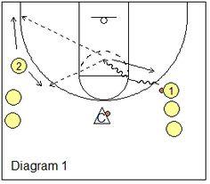 Collins Drill - Guard Breakdown Shooting Drills - Coach's Clipboard #Basketball Coaching
