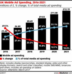 Mobile ad spending in the UK will reach almost £7 billion ($9.45 billion) this year to represent more than a third (36.6%) of all UK media ad investment, according to eMarketer's latest UK ad spending forecast.