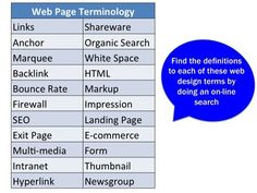 Web Page Terminology Activity  * Find the definitions to each of these web design terms by doing an on-line search