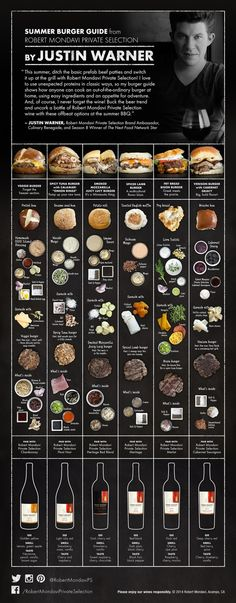 Summer Burger Guide