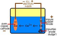 IB Chemistry higher level notes: Electrolysis