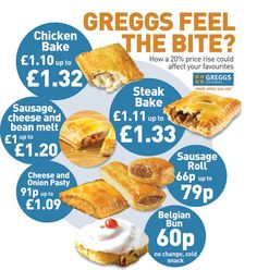 greggs chicken bake | GREGGS has seen more than £30m wiped off its share price…