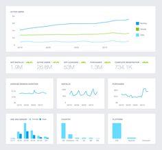 Tilpas din Google Analytics til mobile niveau.   Du kan synkronisere din Analytics med din webshop.