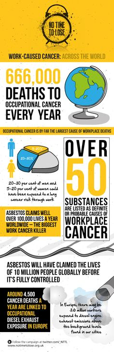 20 to 30 per cent of men and 5 to 20 per cent of women could have been exposed to a lung cancer through work. Please follow our campaign. http://bit.ly/1AgXZ6k