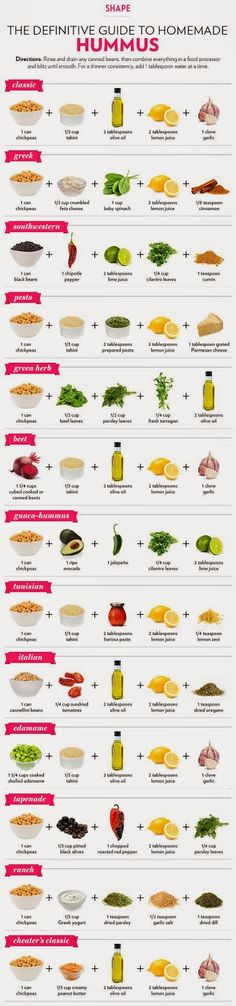 13 Different Ways to Make Hummus by Shape Magazine. Hummus is a healthy, delicious dip and super easy to make. Whip up a variety of flavors with this handy infographic of recipes for hummus Make Hummus, Homemade Hummus, Hummus Dip, Homemade Food, Healthy Snacks, Healthy Eating, Healthy Recipes, Healthy Hummus, Healthy Protein