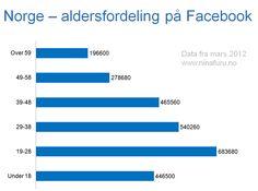 Nyttig info fra @Nina Furu med faktisk aldersfordeling på norske facebookbrukere