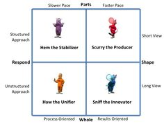 The characters of Who Moved My Cheese mapped to the four PSIU forces of Organizational Physics.