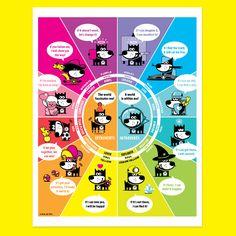 Personality Chart . Printable PDF . GOOD PUPPY Children Behavioral & Emotional System