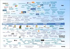 Advances in Technology in the Last Ten Years - Ask.com Image Search