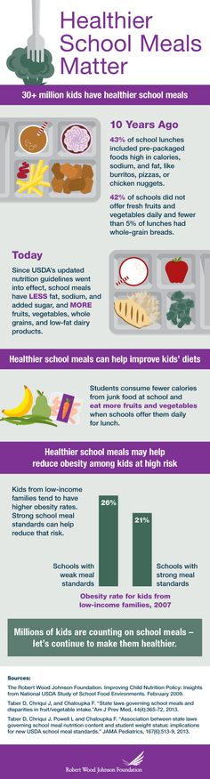 Healthy school meals & healthy home meals can make a difference in our children.  Infographic: Healthier School Meals Matter Source: Robert Wood Johnson Foundation