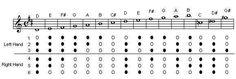 Fife & Drum fingering chart
