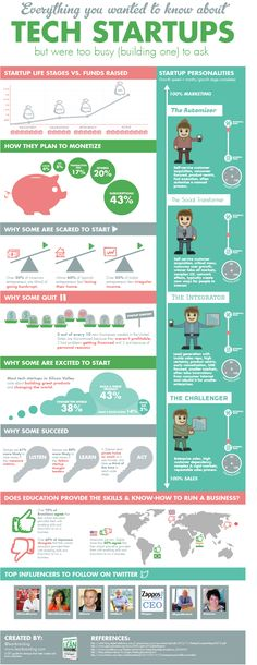 Everything You Need To Know About Tech #Startups [Infographic]