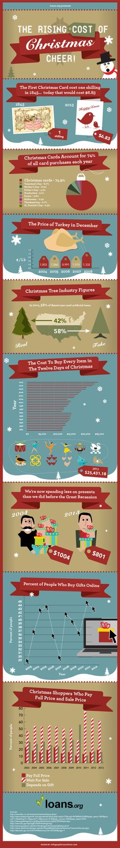 The Cost of Christmas #Infographics — Lightscap3s.com