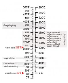 Temperature conversions and temperature cheat sheet at Chasing Delicious