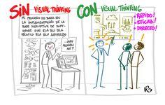¿Qué es Visual Thinking y cómo puedes usarlo?   Extrem Service Jam