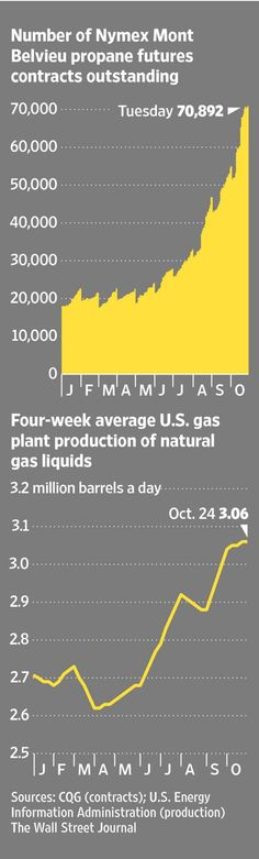 Investors wanting in on shale boom turn to natural-gas liquids http://on.wsj.com/13mnPbg