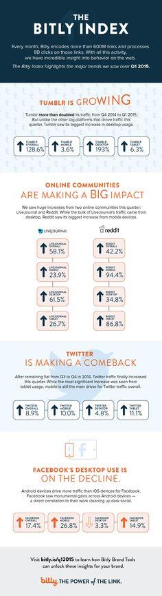 Tumblr, Reddit, Twitter, Facebook: Social Networking Trends Q1 2015 - #infographic #socialmedia