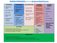 Crystal Sprinkles, Business model canvas