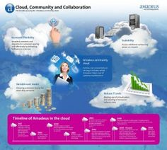 Why airlines around the globe are converting to the cloud [infographic]