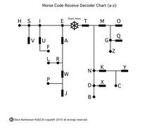 Easy to use chart to translate Morse code into alphabet. Survival Tips, Survival Skills, Morse Code Words, Decoding, Ham Radio, Things To Know, Just In Case, Fun Facts, 3d Printing