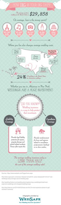 With the average cost of a wedding in the United States at $29,858, your wedding is nothing short of an investment. Whether you choose a wedding with intimate southern charm or one with a large lavish cityscape, you should consider ways to protect this huge investment. Wedding Insurance policies, on average, cost less than half the expense of an average wedding cake! http://WedSafe.com