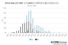 2015-Dec-15 CME 玉米1603合约期权持仓量分布(执行价)
