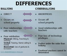 Chart showing the differences between confrontational bullying and cyberbullying.