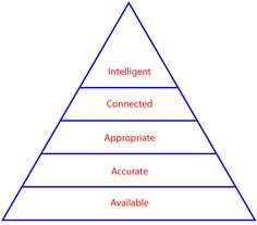 Based on Maslow's hierarchy of needs, the layers are from bottom to top: available, accurate, appropriate, connected, and intelligent
