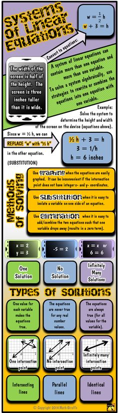 Infographic for Systems of Linear Equations