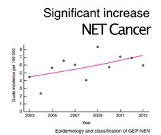 Increasing trend for NET Cancer.  Regardless of the standard population employed, the incidence remained high, and varied between a low annual crude incidence of 2⋅37 per 100 000 in 2004 to the highest incidence of 8⋅35 per 100 000 in 2009 (Fig. 1), with an increasing trend during the study period (P = 0⋅033). https://carcinor.files.wordpress.com/2016/03/epidemiology-infographic.png