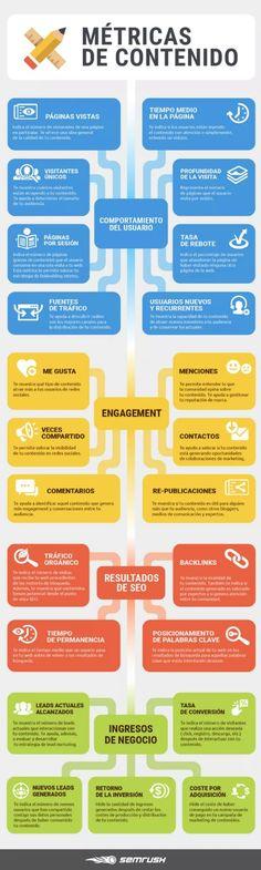 #metricascontenido #comunicacióndigital #temasclase
