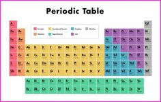 Awesome 80 Best Periodic Table Hd Images In 2018 Periodic Table Interior Design Ideas Inesswwsoteloinfo