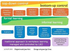 From Jane Hart:  The 5 stages of Workplace Learning.