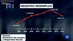 Registro desempleo en España 2007-2014 Fuente: Ministerio de Empleo - Rtve 01/2015