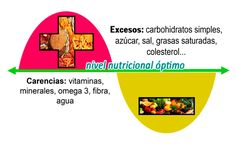 100% BIENESTAR =: Asesoría Nutricional