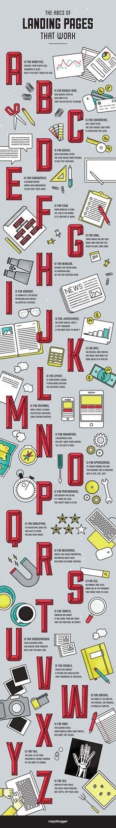 What Is The A To Z Of How You Create Landing Pages That Convert? #infographic